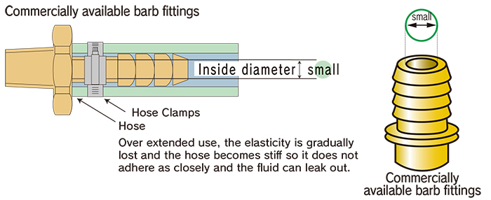 Reducing pressure loss at couplings