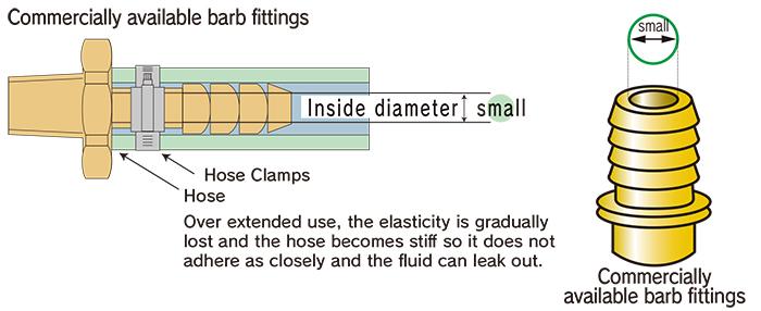 Reduces pressure loss at couplings