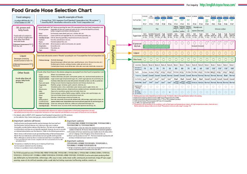 Food Grade Hose Selection Charttarget