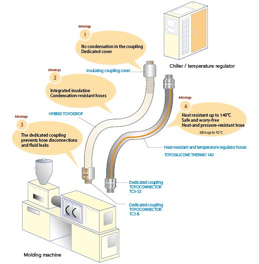 ">Molding plants Mold temperature regulator""></p> <dl class="