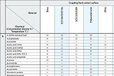 Chemical Resistance Data [Couplings]