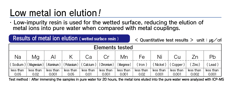 Results of metal ion elution